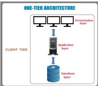 One-tier Architecture (Raj Kumar SM, 2017)