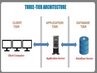 Three-Tier Architecture (Raj Kumar SM, 2017)